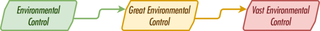 BB3 Environmental Control chart.png